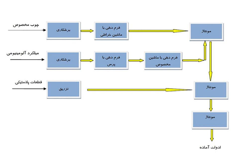 فرآیند تولید ابزارهای صیادی