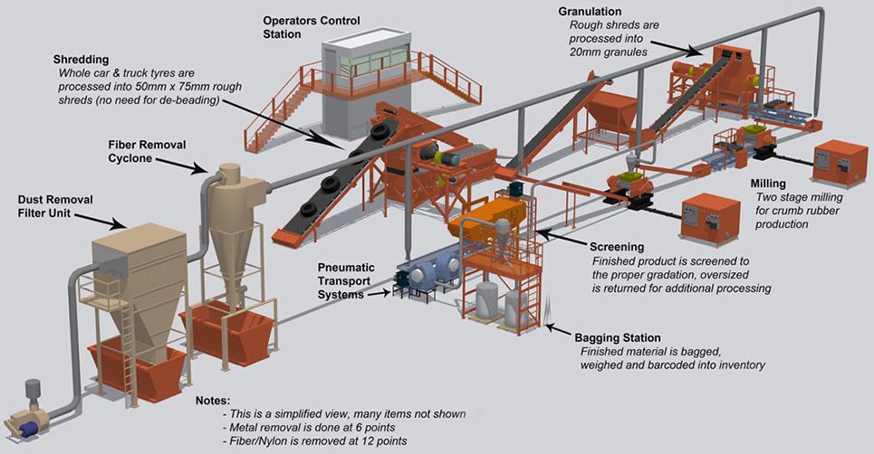 طرح احداث واحد بازیافت لاستیک
