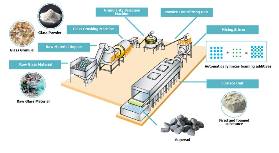ماشین آلات خط بازیافت ضایعات شیشه