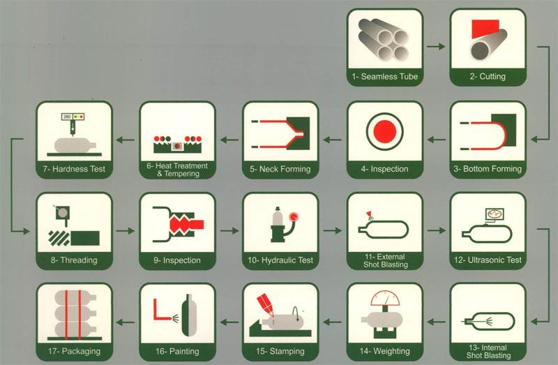 فرآیند تولید مخازن (Compressed Natural Gas) CNG