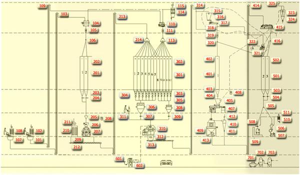 pline - آشنایی با فرایند تولید خوراک طیور