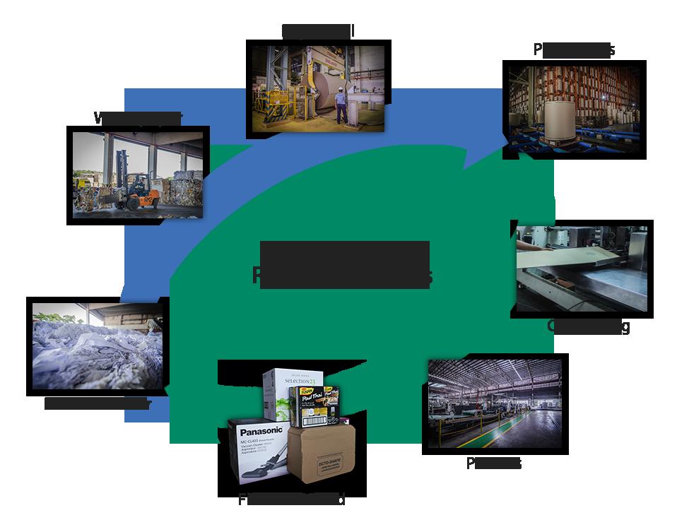 طرح تولید کاغذ چاپ از ضایعات کاغذ باطله