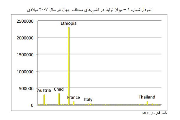 کشورهای عمده تولید کننده و مصرف کننده کورن فلکس