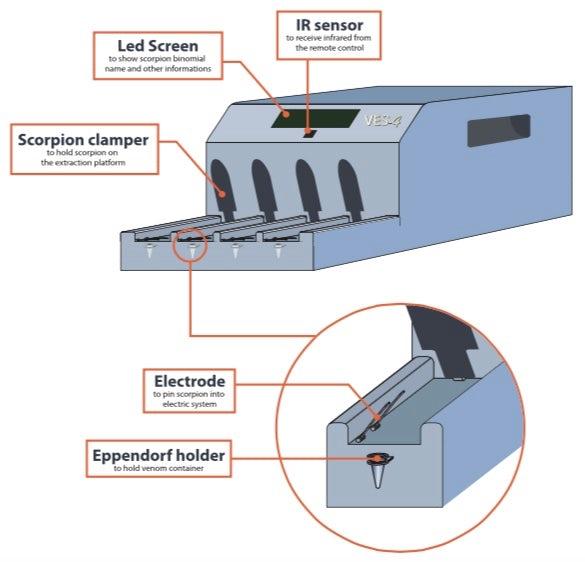 روش کار دستگاه VES-4 برای استخراج زهر عقرب