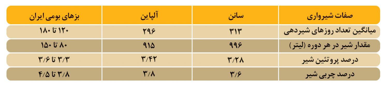 مقایسه تولید و خصوصیات شیرواری بزهای سانن، آلپاین و بزهای بومی ایران