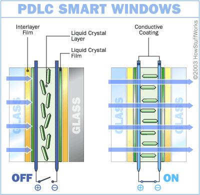 003 - طرح تولید پنجره ها و نورگیرهای کریستال مایع