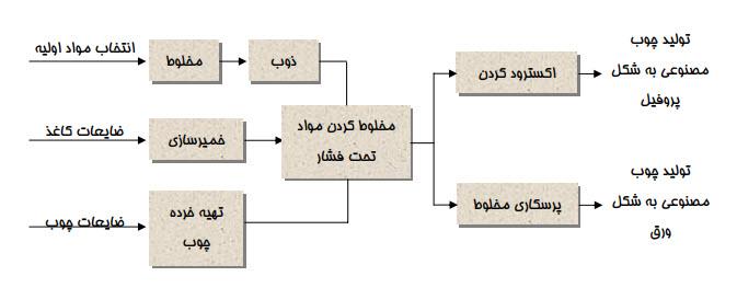 فرایند تولید چوب مصنوعی