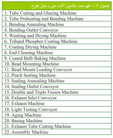 ماشین آلات مورد نیاز تولید لامپ کم مصرف