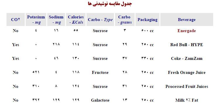 جدول مقایسه نوشیدنی ها