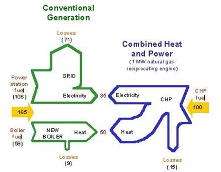 راندمان حرارتی و الکتریکی در سیستم CHP
