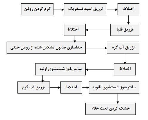 مراحل فرایند صمغ گیری و خنثی سازی