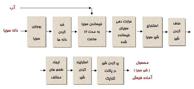 فرایند تولید شیر سویا