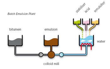 تولید امولسیون