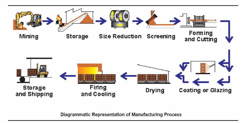 فرایند تولید تایل
