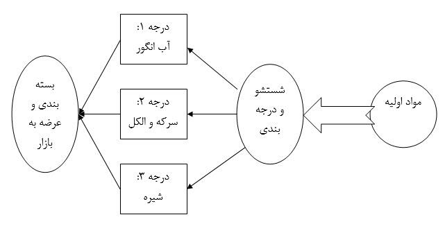12ds - طرح تولید شیره، سرکه و الکل از انگور
