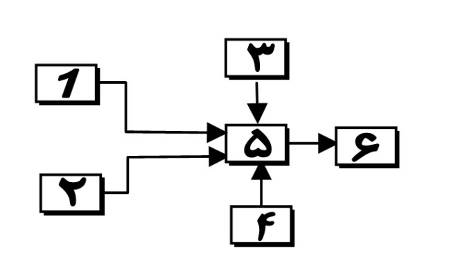 فرآیند تولید شیردوش صنعتی