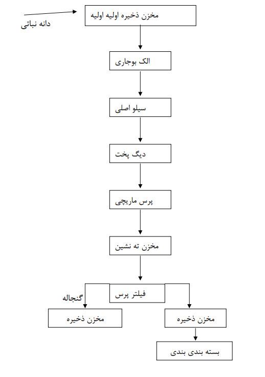 فرآیند تولید روغن کلزا