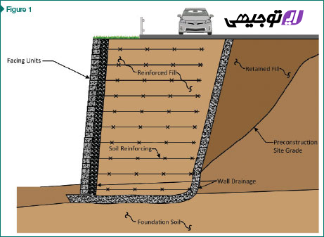 تولید خاک تقویت شده